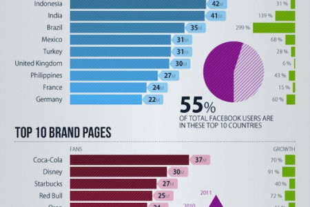 Facebook 2011 Yearbook Infographic