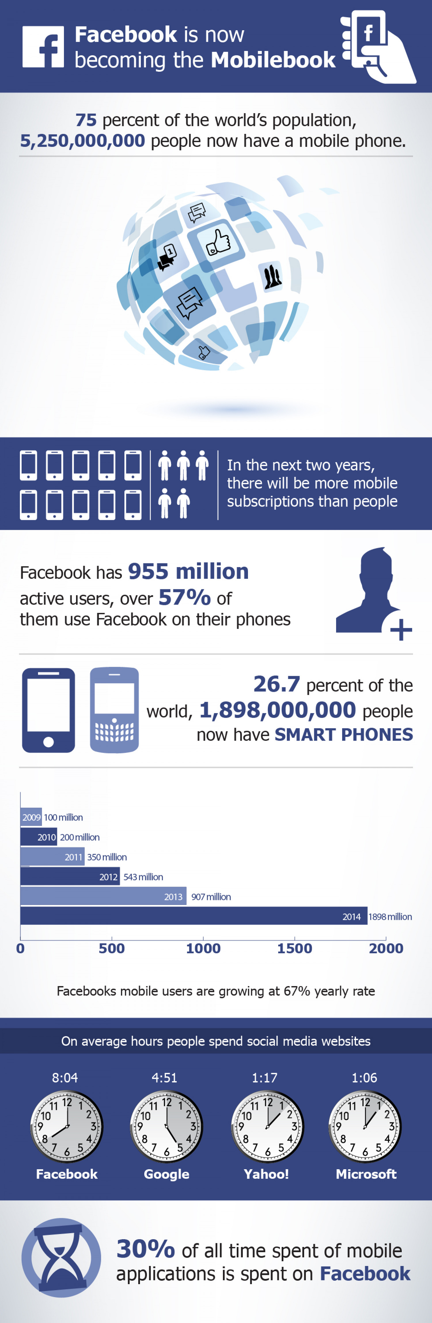 Facebook active mobile users trends Infographic