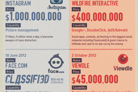 Facebook and Google acquisitions - infographic Infographic