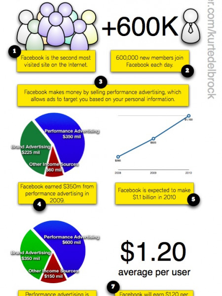 Facebook and Your Privacy Infographic