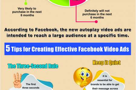 Facebook Autoplay Video Ads: SMM Marketing Tool You Must Be Using Infographic