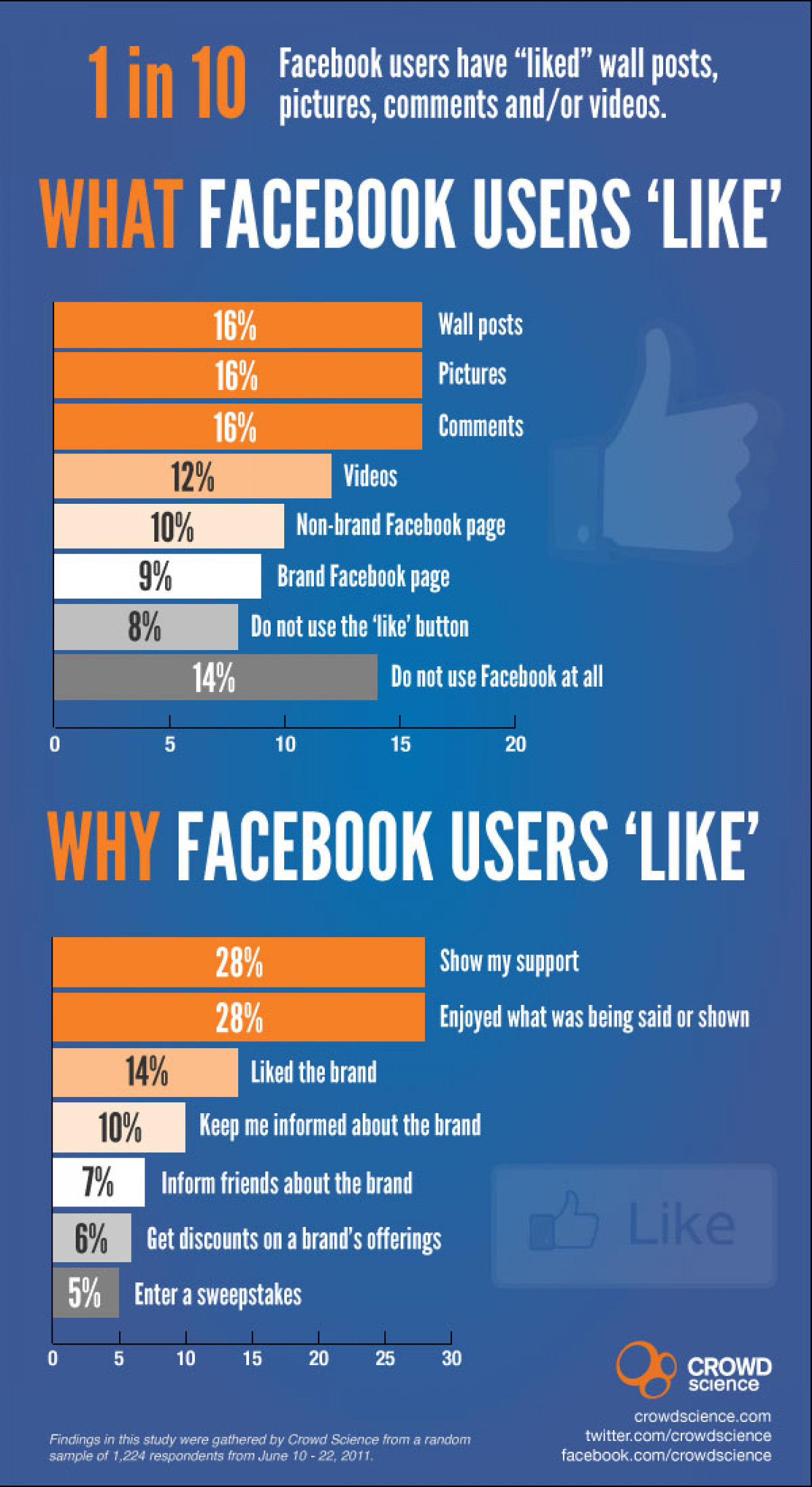 Facebook Brand Pages Lag Behind In 'Likes' Infographic