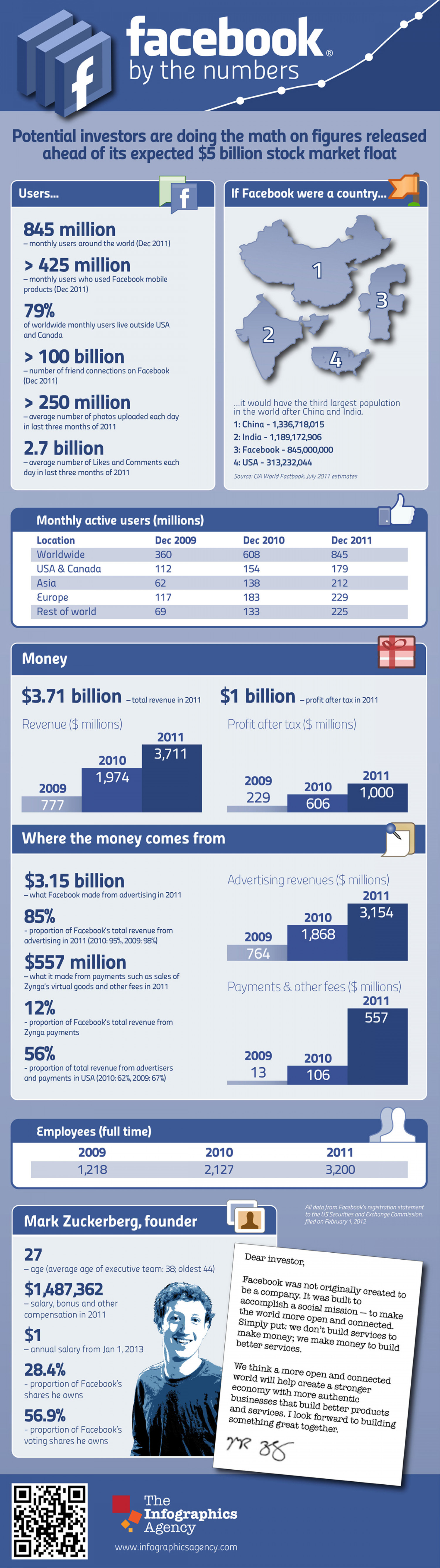 Facebook by the Numbers Infographic