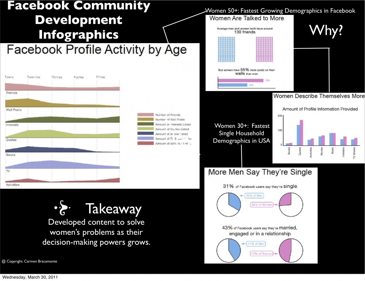 Facebook Community Development Infographic  Infographic