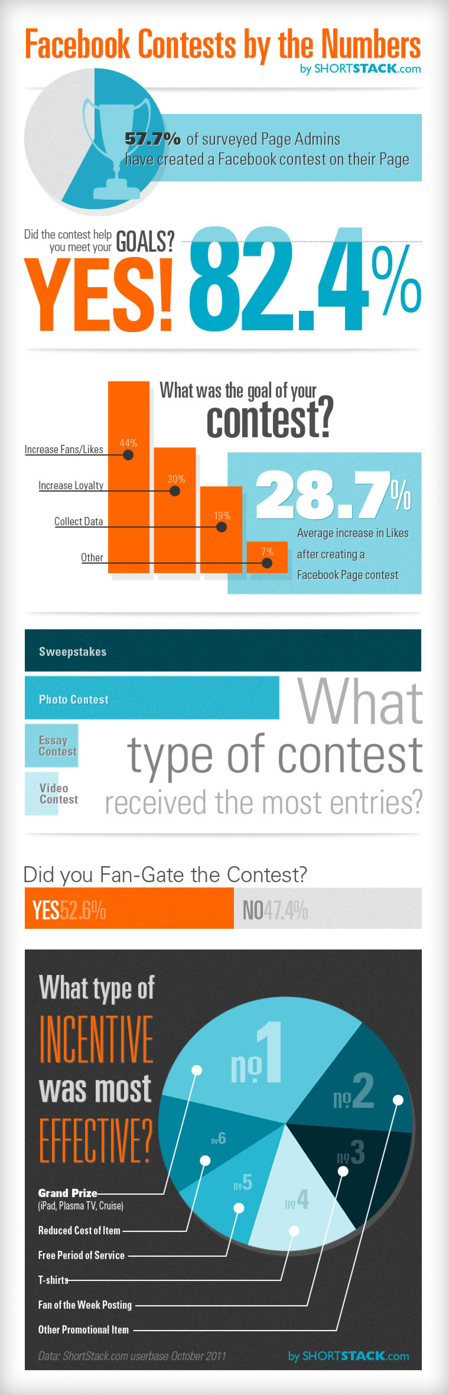 Facebook Contests by the Numbers  Infographic