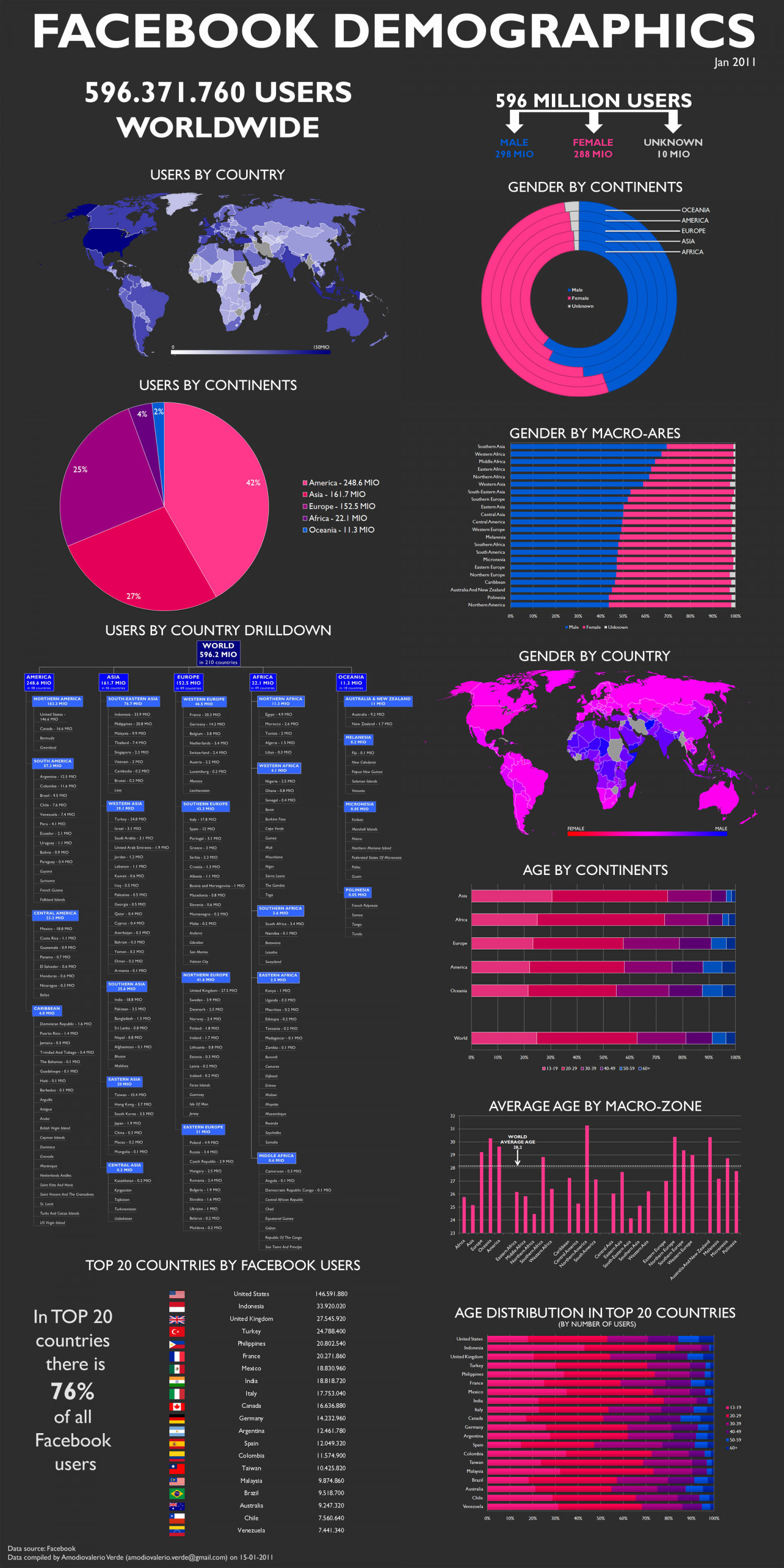 Facebook Demographics Worldwide Infographic