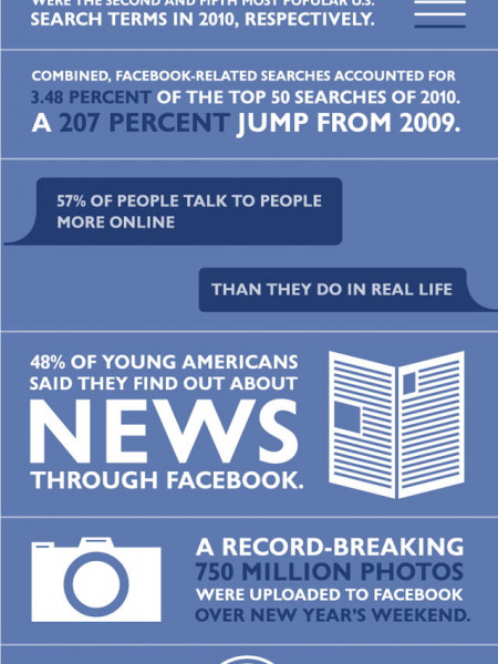 Facebook Demographics Infographic