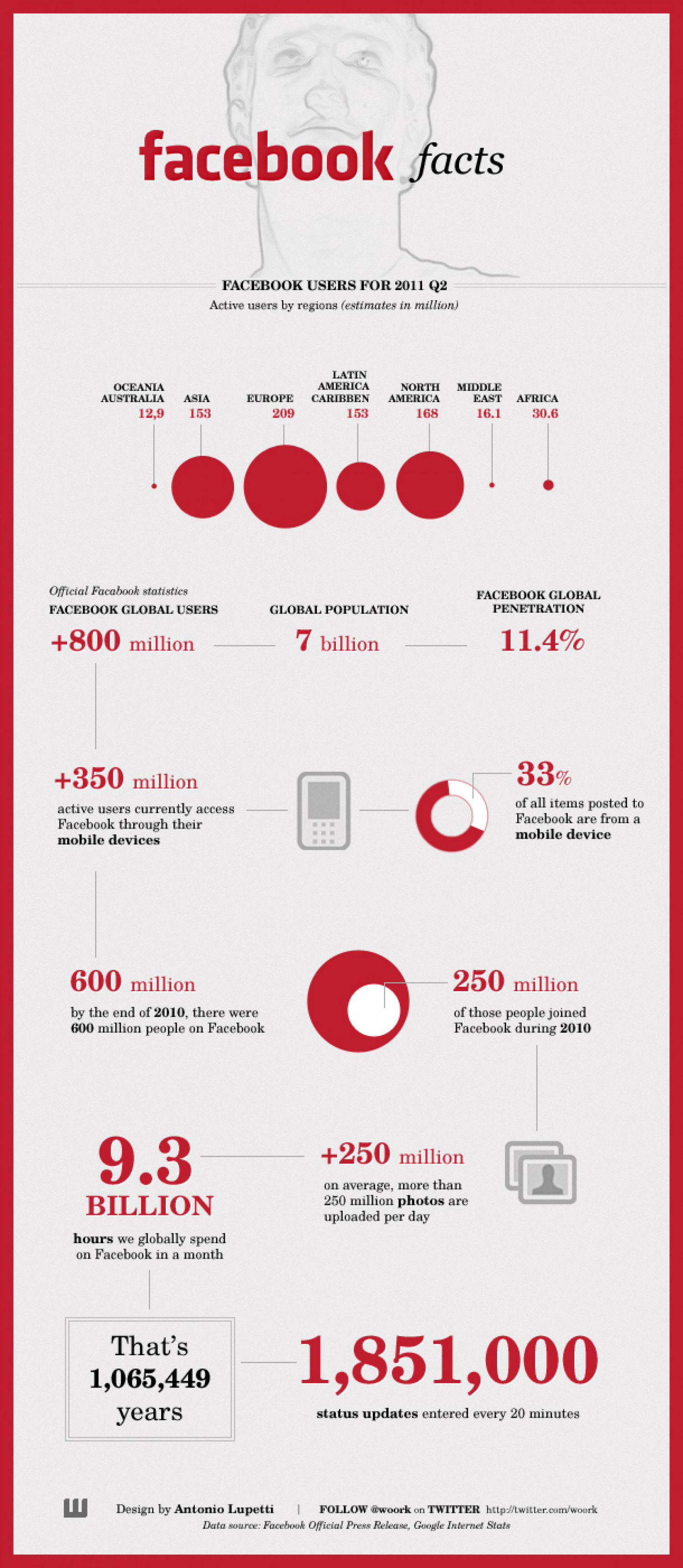 Facebook Facts 2011 Infographic