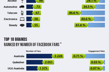 Facebook in Asia and Australia represents 25% of World  Infographic