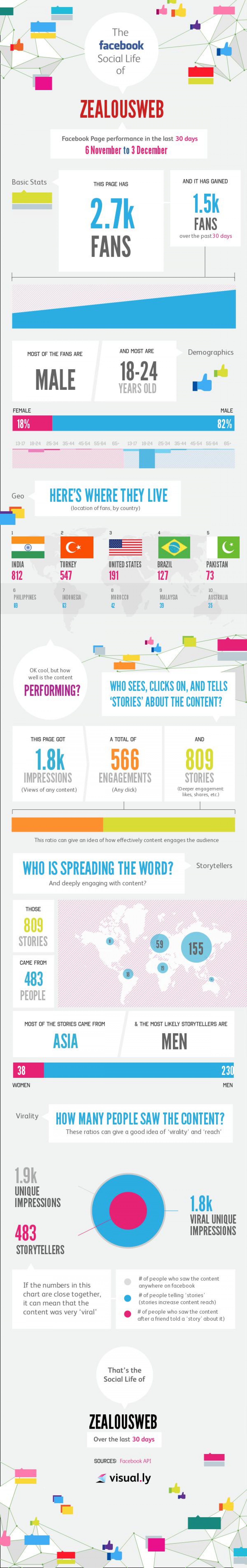 Facebook Insights of ZealousWeb Technologies Pvt. Ltd. Infographic