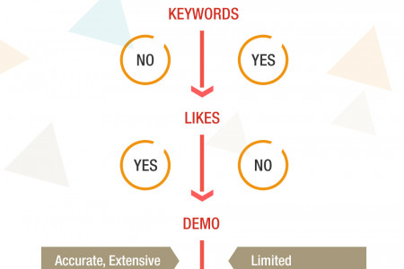 Facebook Marketing vs Google Adwords Infographic