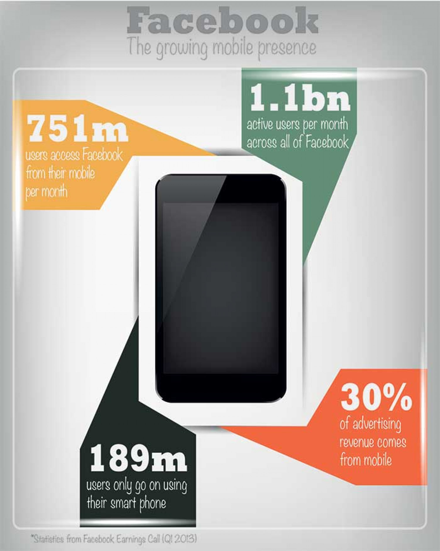 Facebook mobile users Infographic