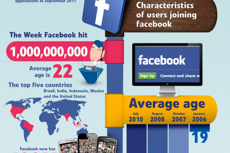 Facebook reaches 1 billion monthly active users Infographic