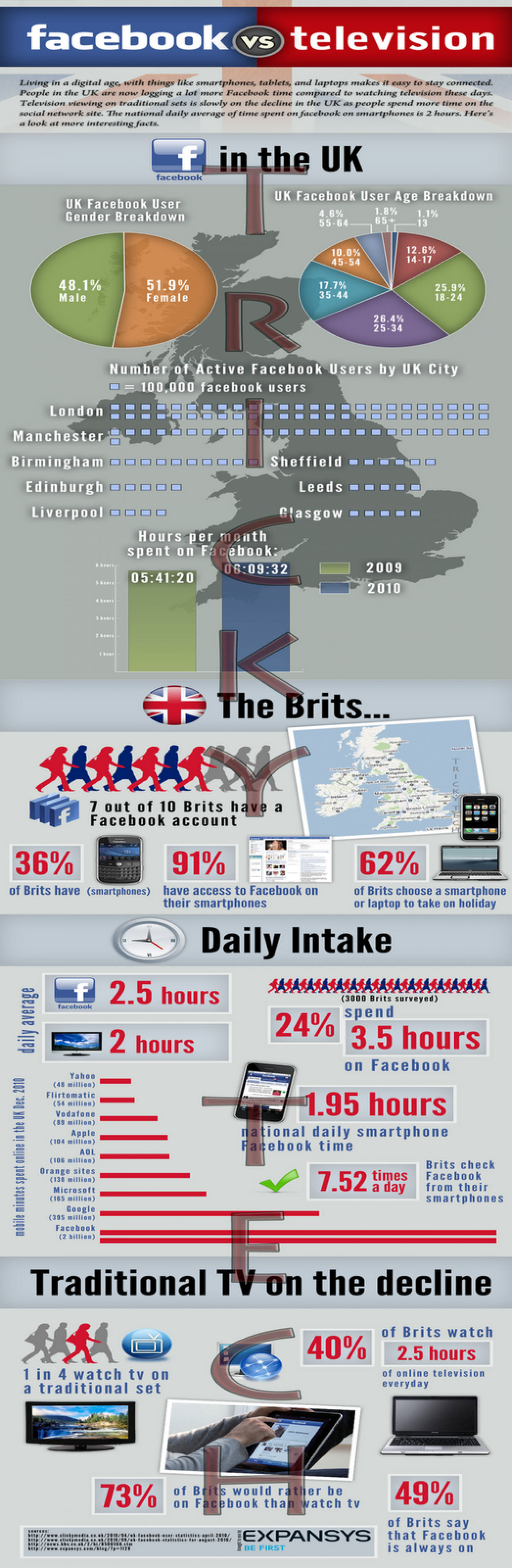 Facebook Takes Over Television Infographic