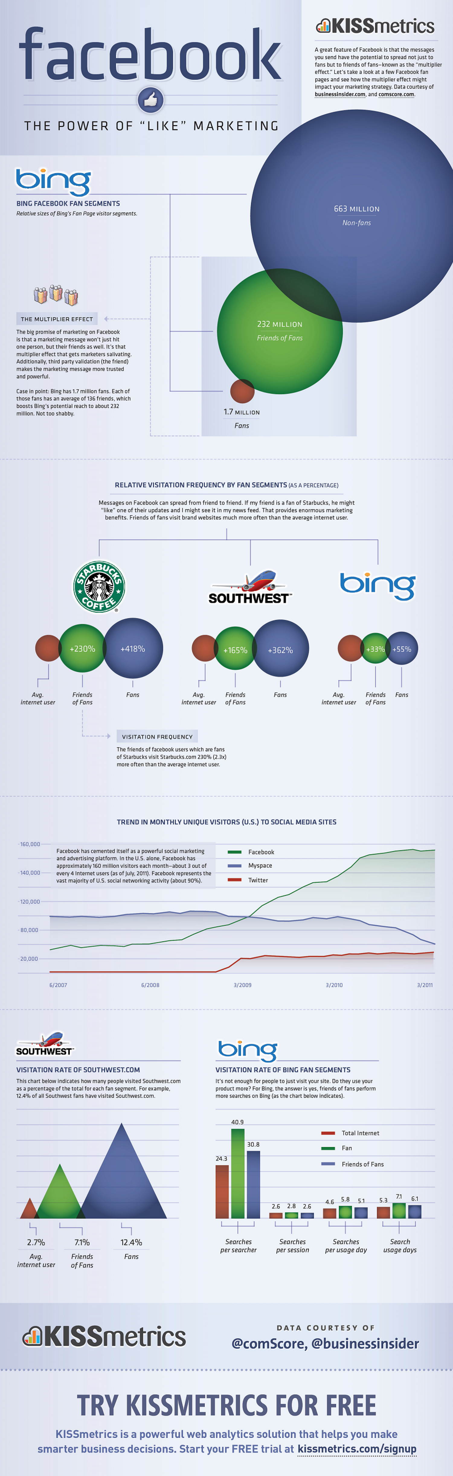 "Facebook: The Power of ""Like"" Marketing Infographic"