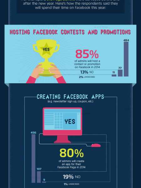 Facebook Trends for Businesses in 2014 Infographic
