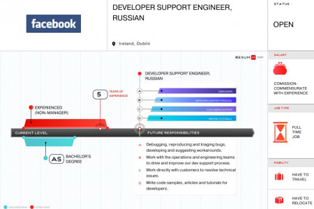 Facebook Visual Vacancy Short Version Infographic