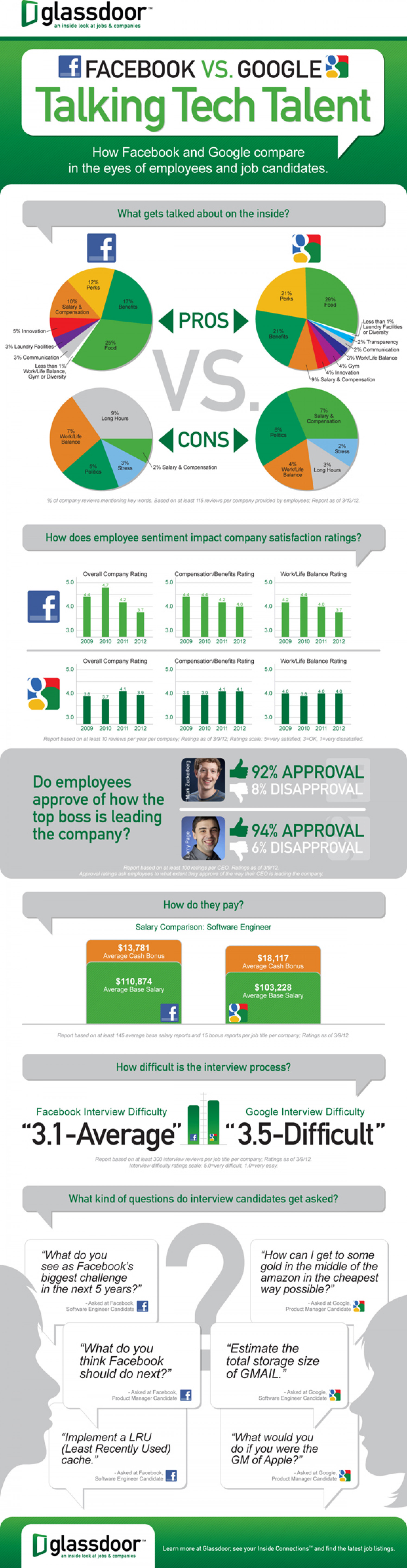 Facebook vs. Google: Talking Tech Talent Infographic