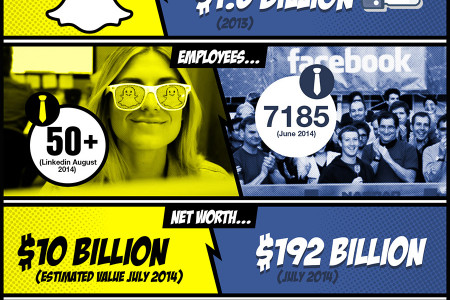 Facebook vs Snapchat Infographic Infographic