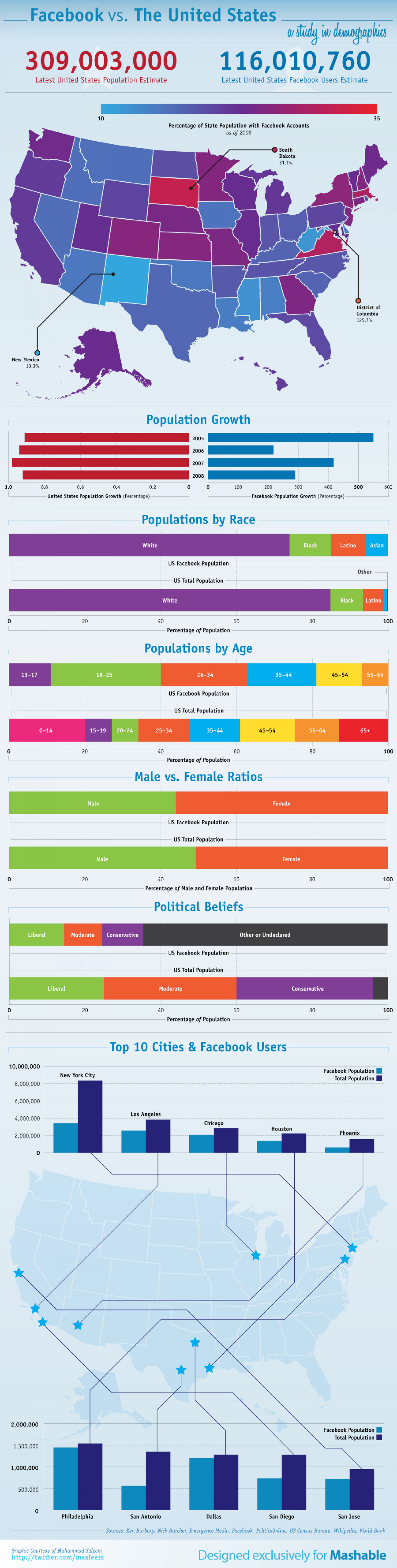 Facebook vs The United States Infographic