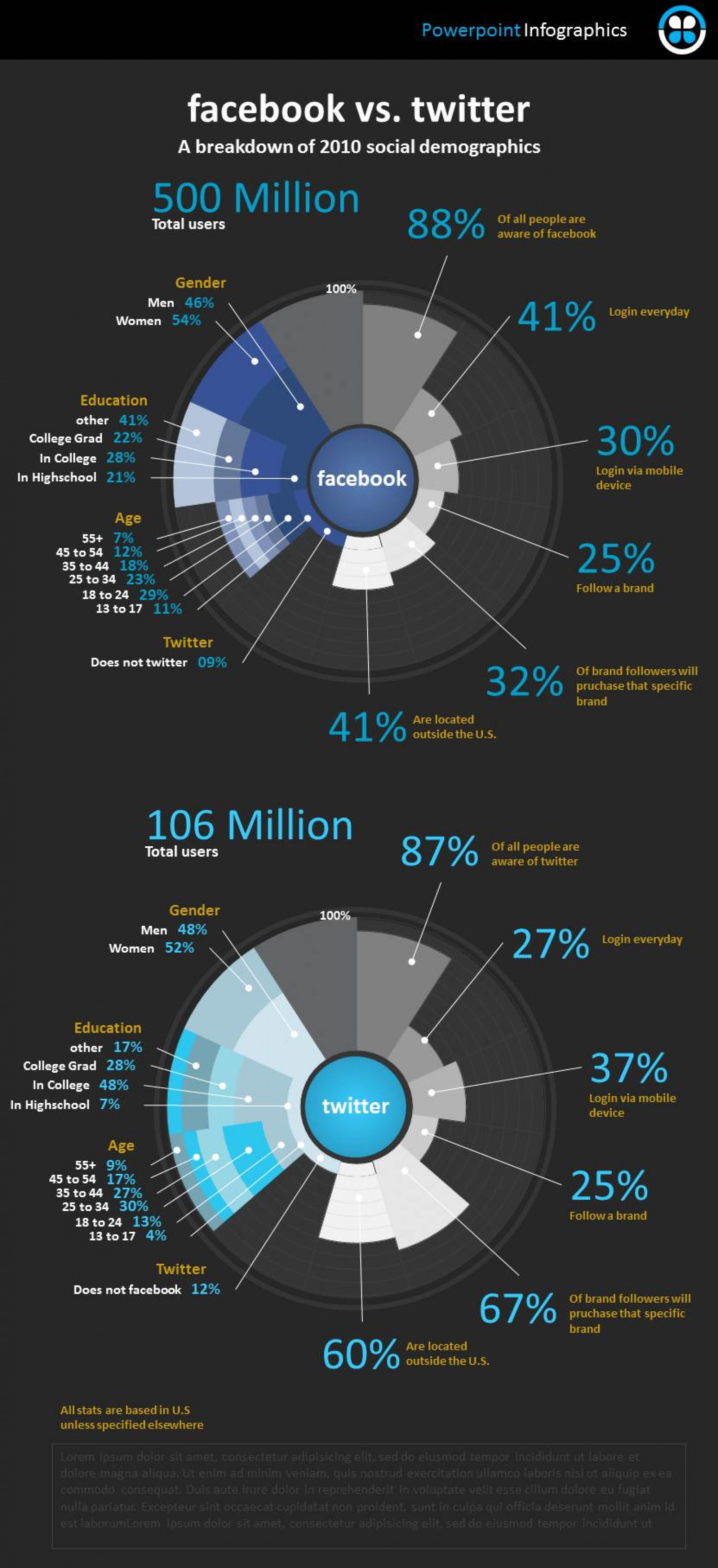 Facebook vs. Twitter Infographic Infographic
