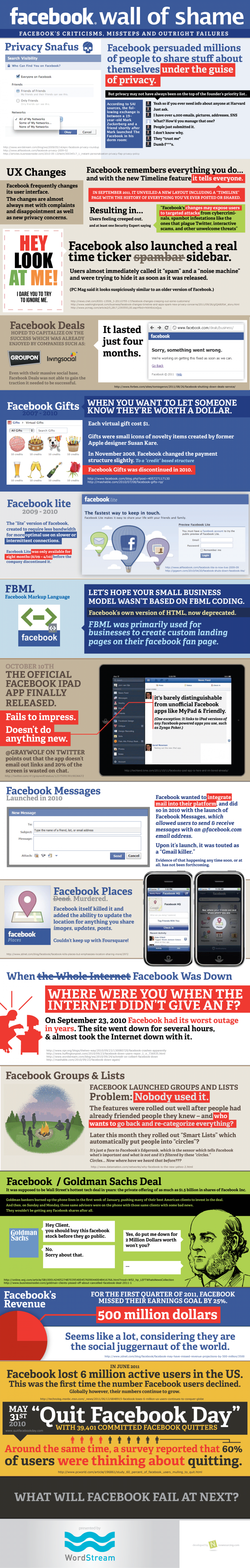 Facebook Wall of Shame: Facebook's Failures, Criticisms and Missteps Infographic