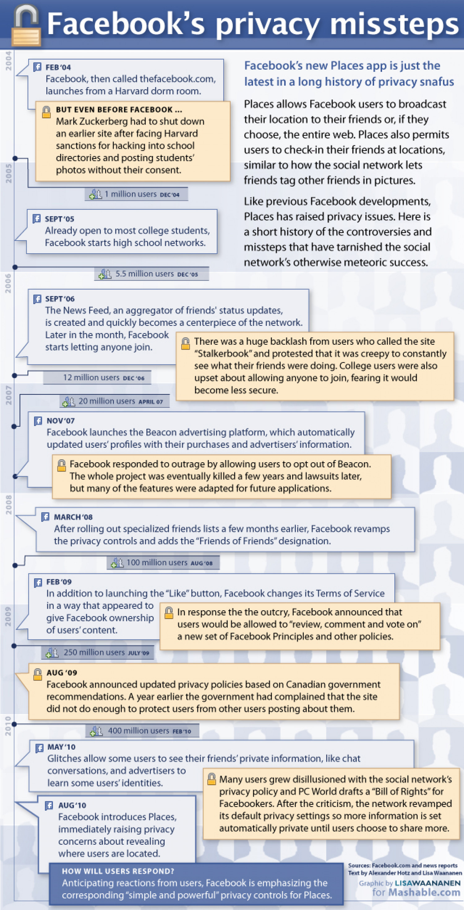 Facebook's Privacy Missteps Infographic