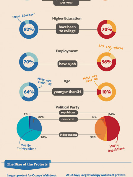 Faceoff: Occupy Wall Street vs. Tea Party Movement Infographic