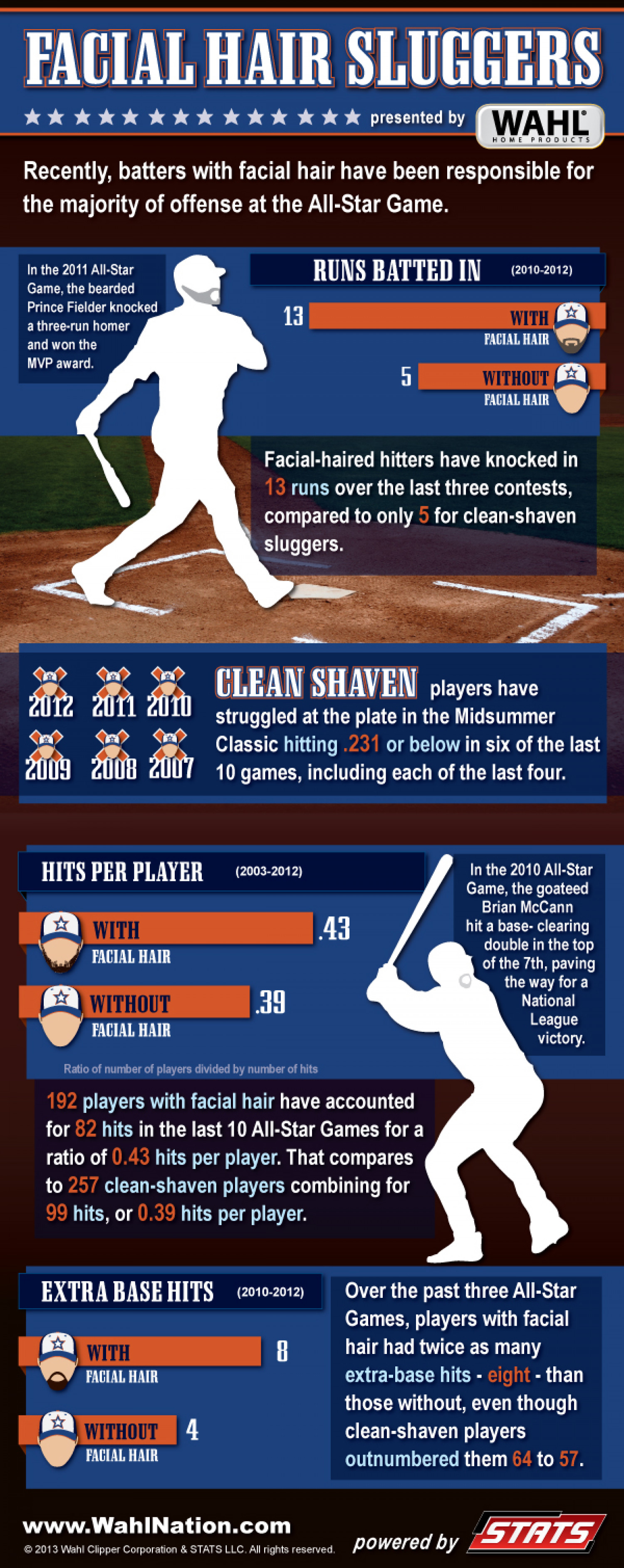 Facial Hair Sluggers Infographic