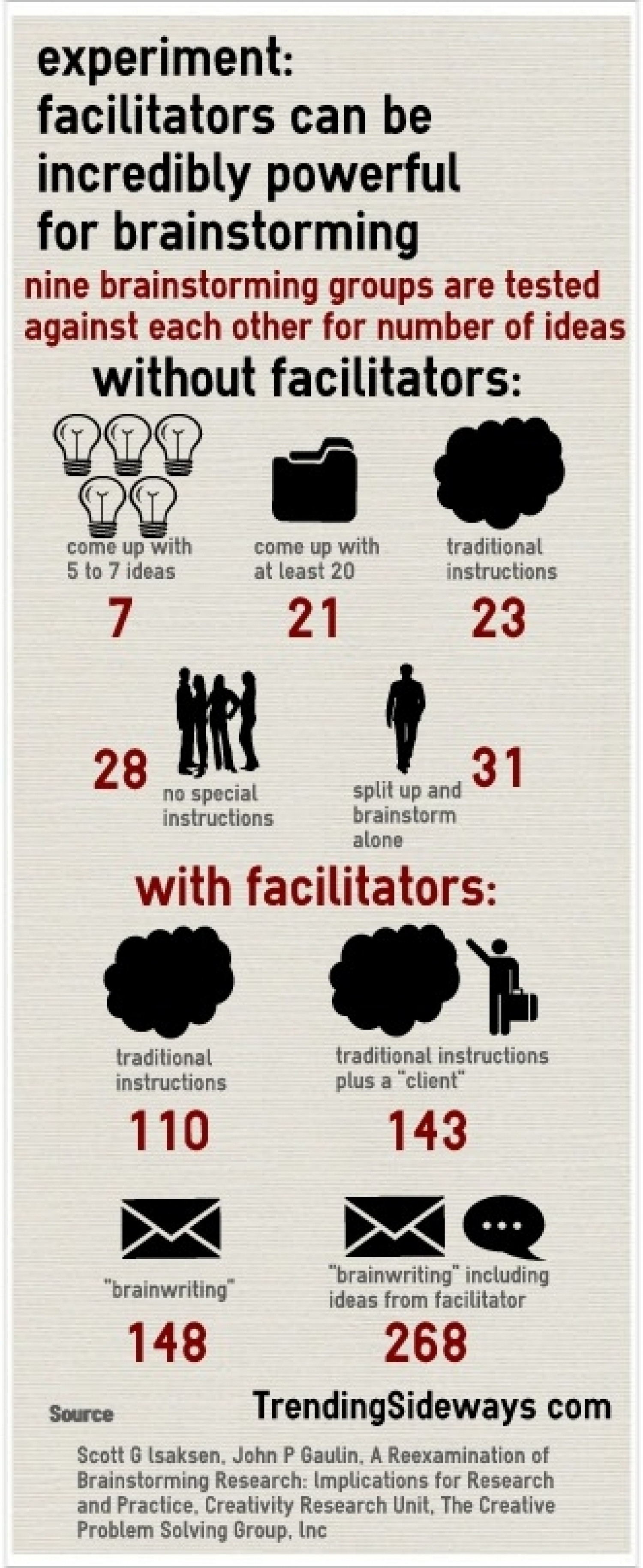 Facilitator's role in brainstorming Infographic
