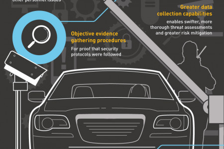 Facility Security Access Control Top 5 Trends Infographic