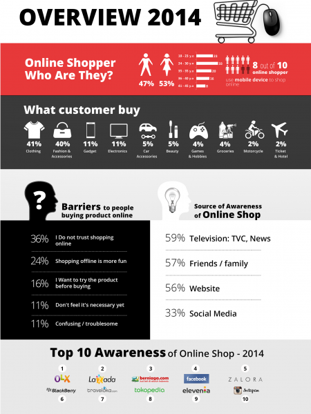 Facing 2015 Market Opportunity for Online Shopping Infographic
