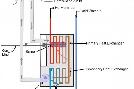 Factors To Consider In Selecting Your Plumbing, Heating And Cooling Contractor  Infographic
