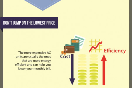 Factors To Consider When Purchasing a New AC Unit Infographic
