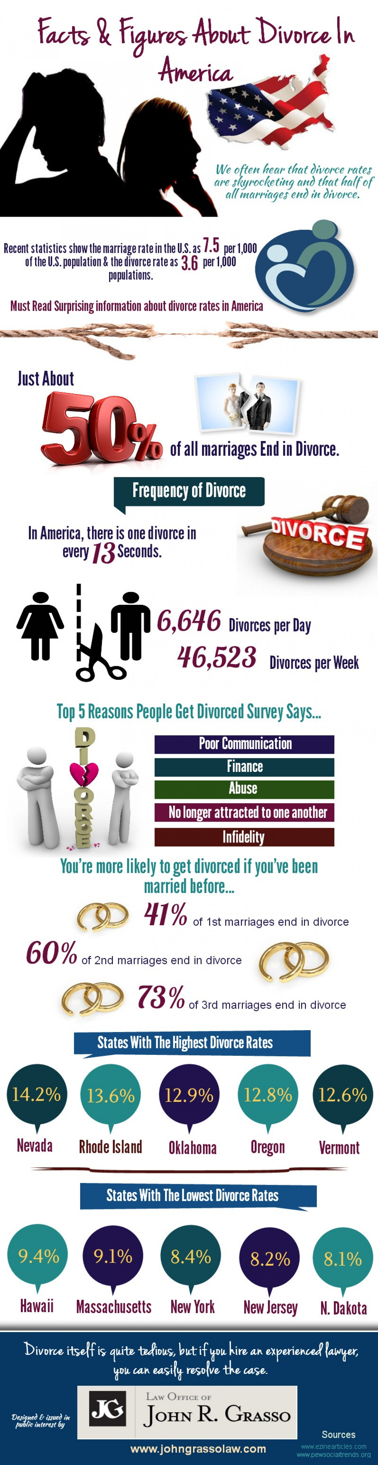 Facts & Figure about Divorce in America Infographic