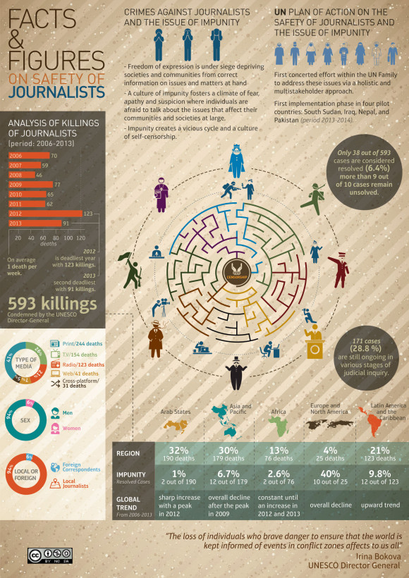 Facts & Figures on Safety of Journalists