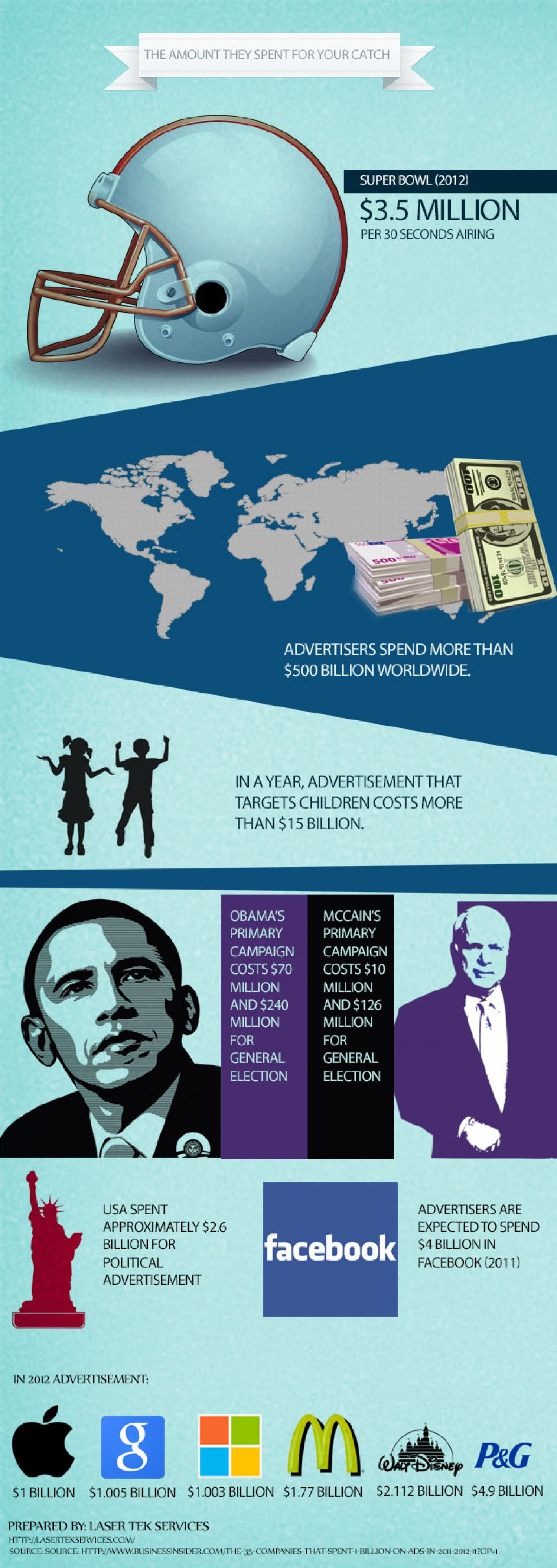 Facts about advertising Infographic