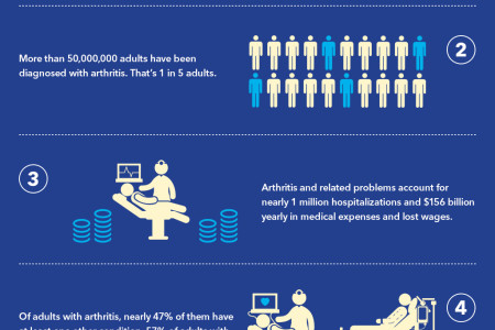 Facts About Arthritis Infographic
