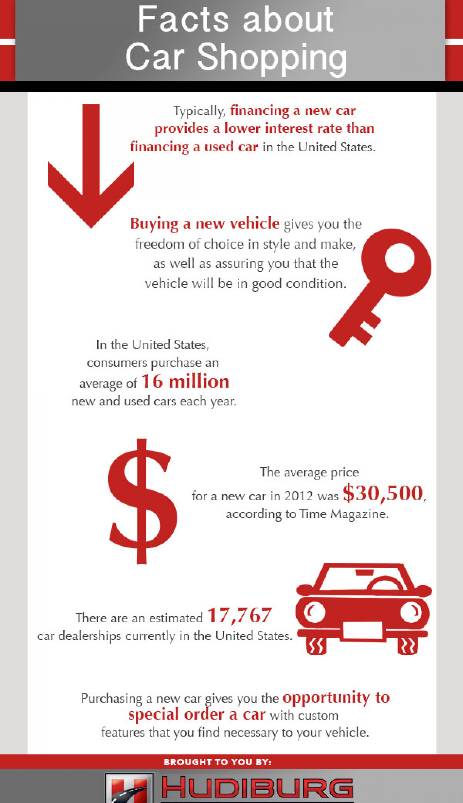 Facts About Car Shopping Infographic