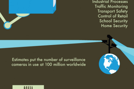 Facts About CCTV Infographic