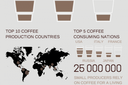 Facts about Coffee Consumption across the World Infographic