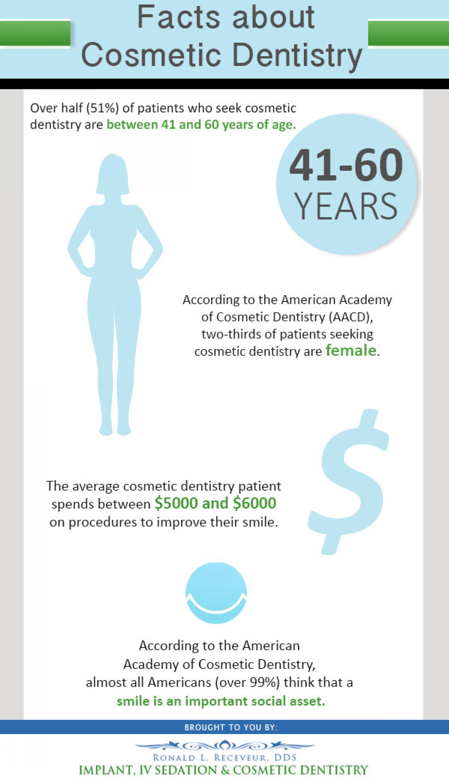 Facts About Cosmetic Dentistry Infographic