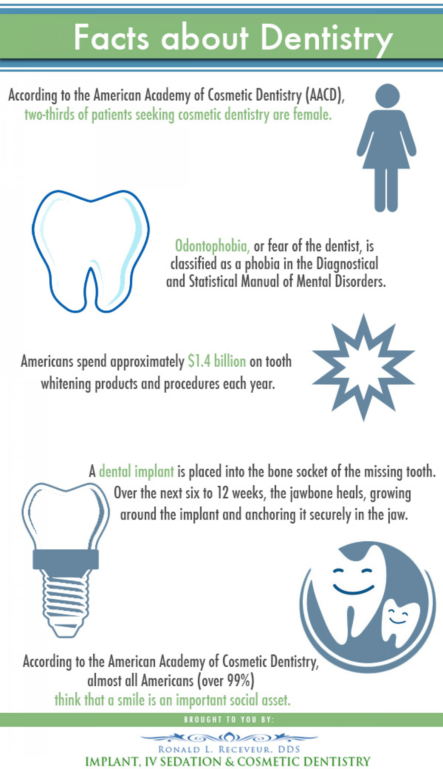 Facts About Dentistry Infographic