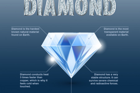Facts about diamonds Infographic