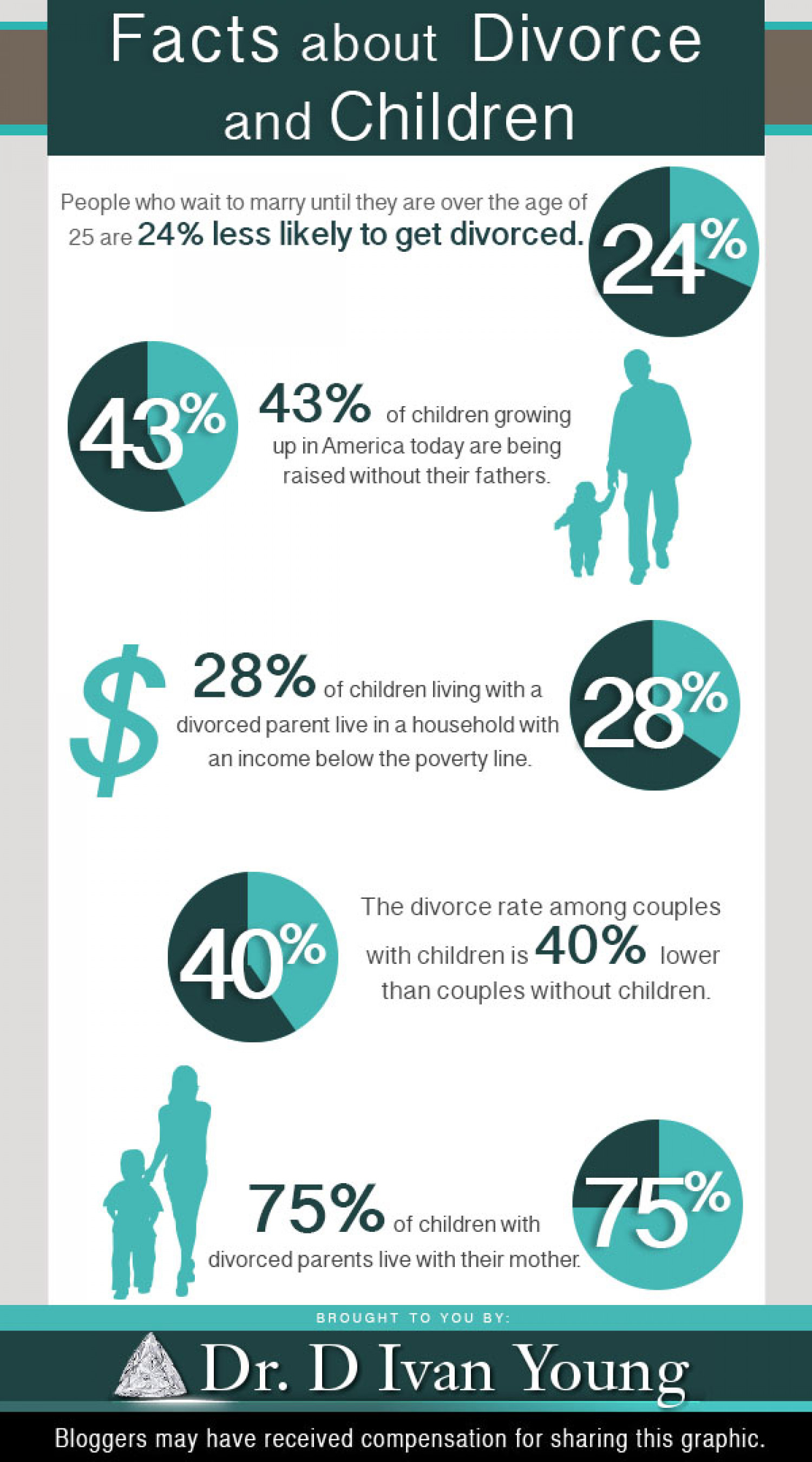 Facts About Divorce and Children Infographic