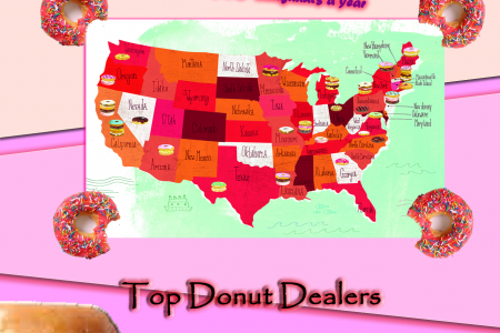 Facts about Donut Infographic