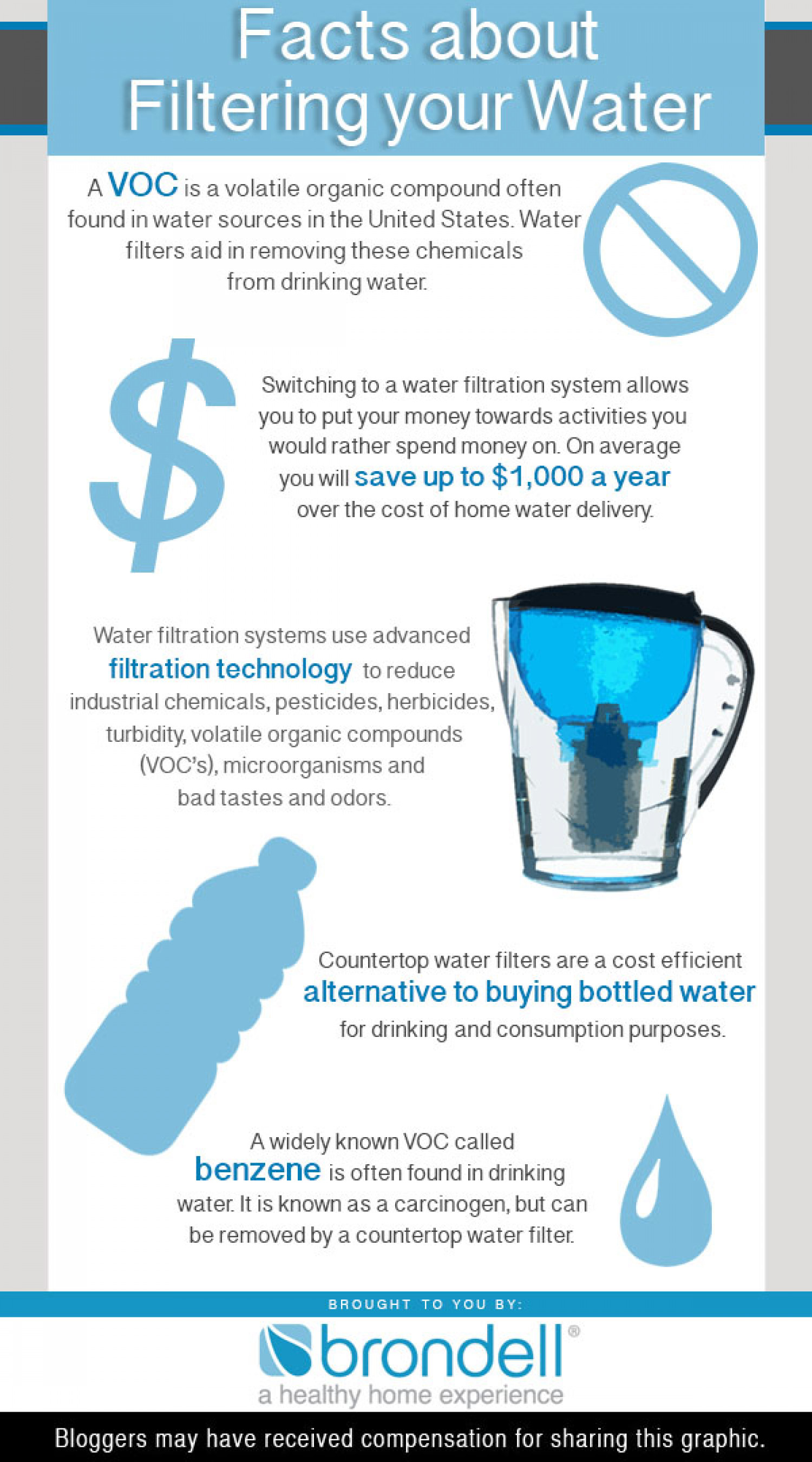 Facts About Filtering Your Water | Visual.ly