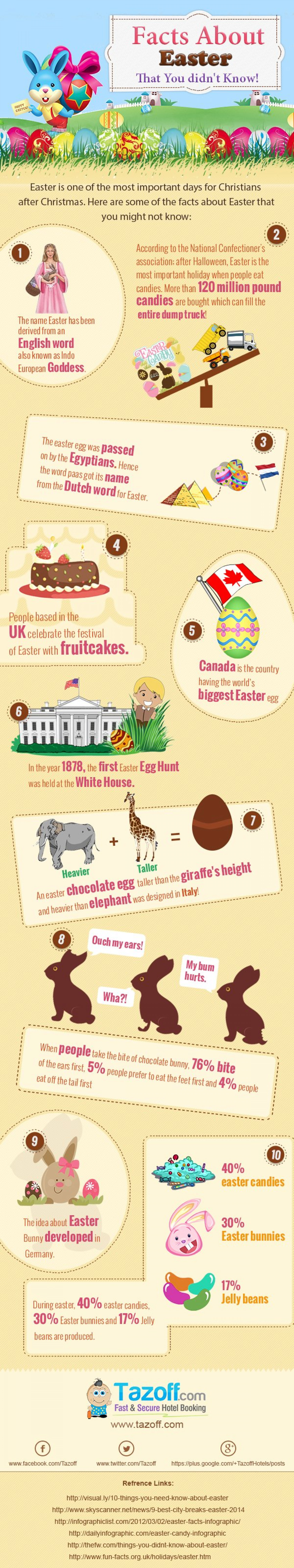 Facts about Easter that You didn't Know! Infographic