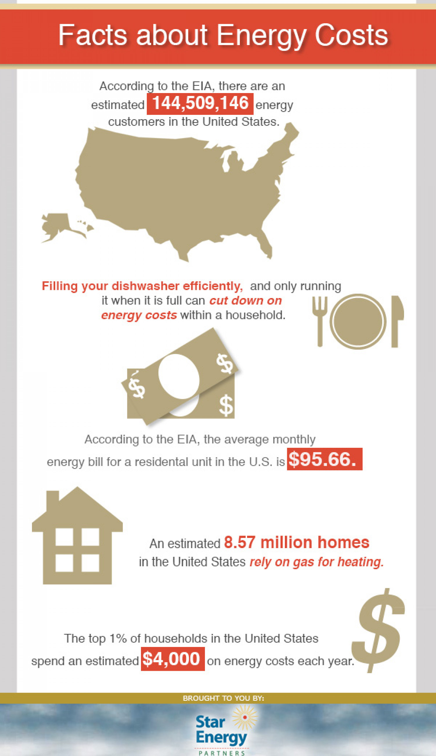 Facts About Energy Costs Infographic