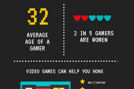 Facts About Gaming Infographic
